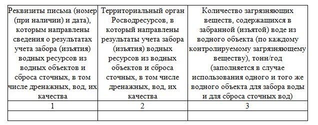 Отчет по ПЭК таблица 3.1