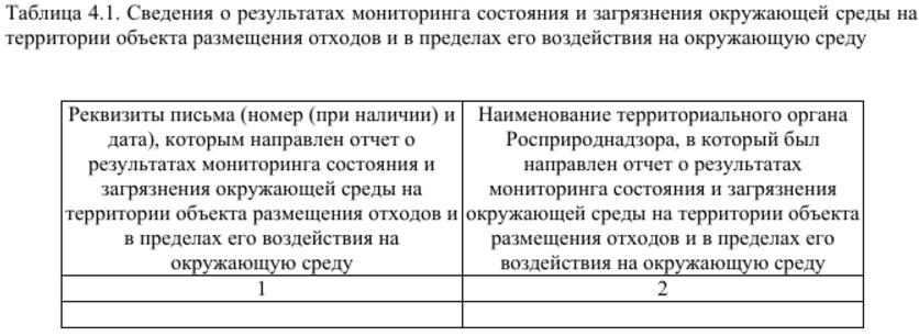 Сведения о результатах мониторинга