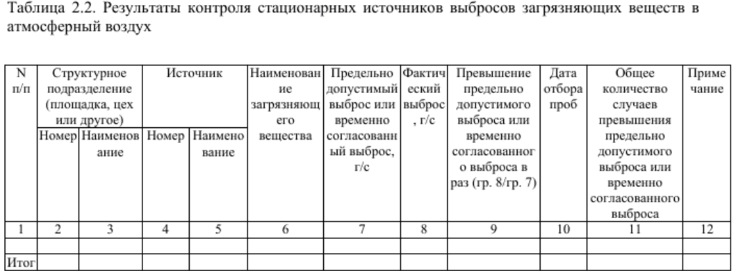 Результаты контроля источников выбросов