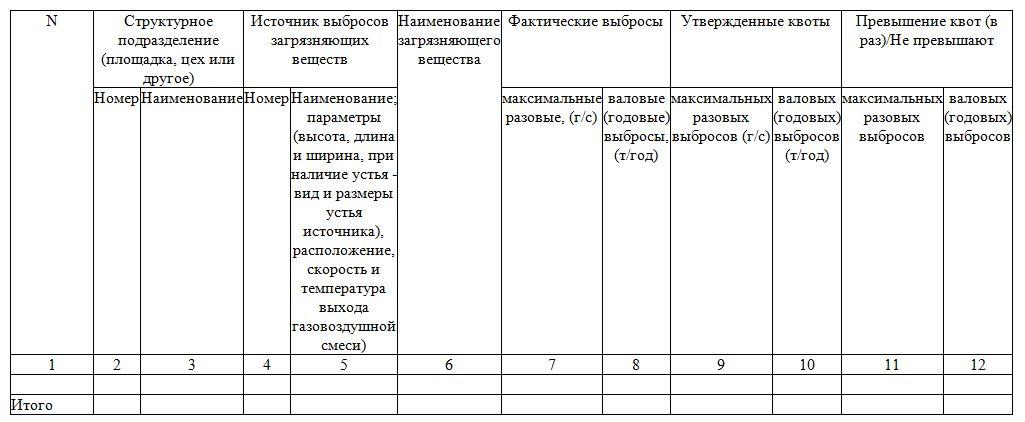 Отчет по ПЭК таблица 2.5